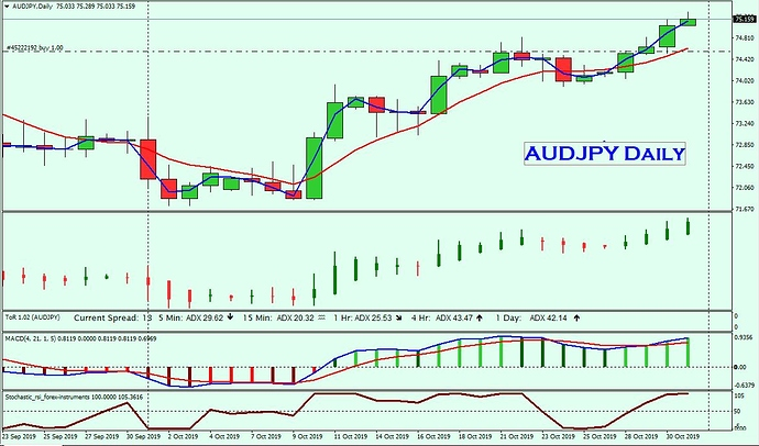 AUDJPY Daily 31st Oct