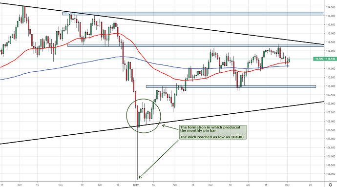 USDJPY Tech Analysis Daily snapshot