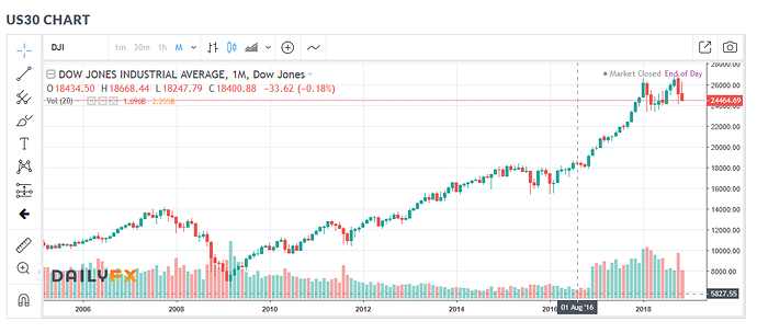 Capture dow monthly