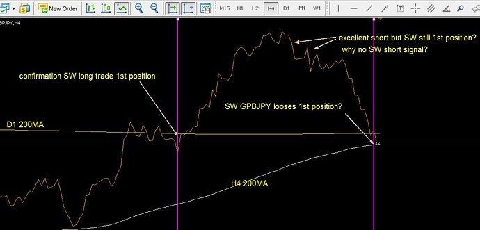 GBPJPY SW trade for comment