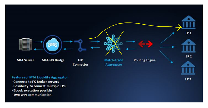 MT4-aggregator-bypass