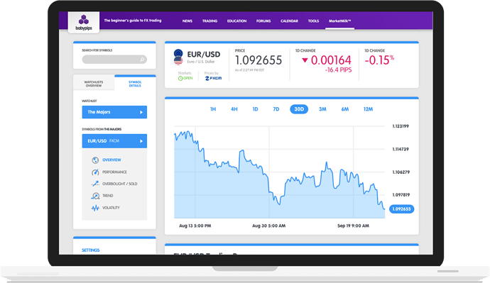 MarketMilk-EURUSD-Overview-Page