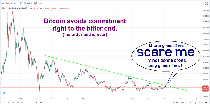 Bitcoin - avoids commitment