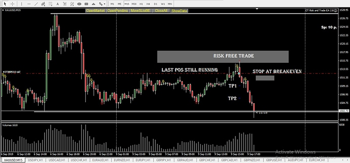 Inkedgold fib rej divergence 5% risk 3 positions tp1and tp2 hit, stop at breakeven, last lot running ink
