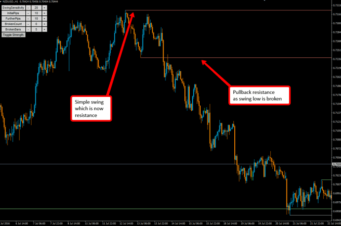 swing_high_and_pullback_resistance-1024x679