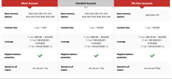 What's the difference between XM Micro and Standard account types?   FAQ   XM – blogger.come
