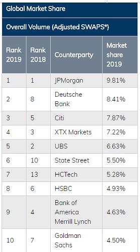 Banks market share 2019