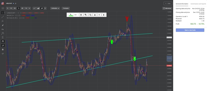 Recent Successful trade on USD CHF
