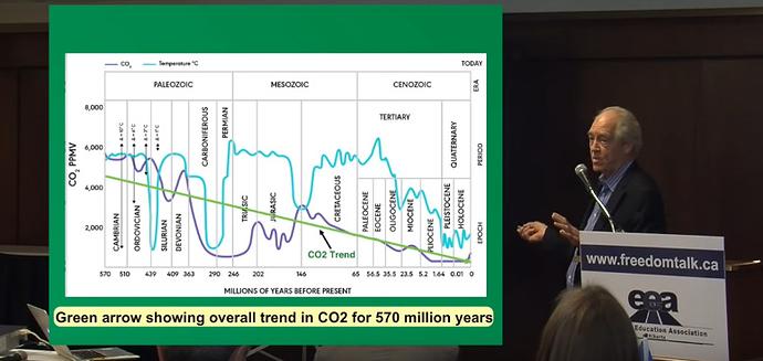 2 OA CO2 Long scale
