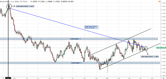 GBPUSD 15th April - Daily