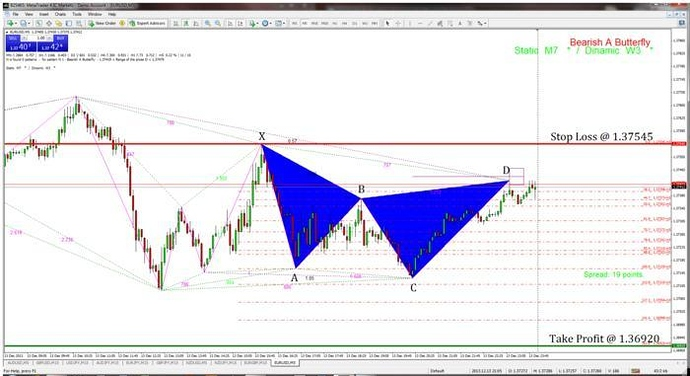 Harmonic Trading with the ZUP Indicator - Trading Discussion