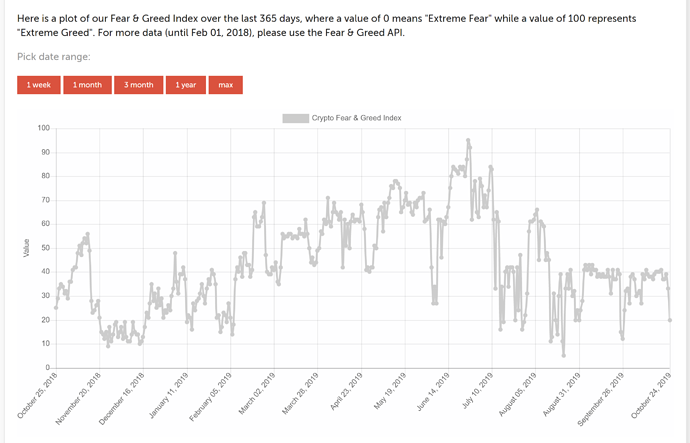 Greed and Fear index
