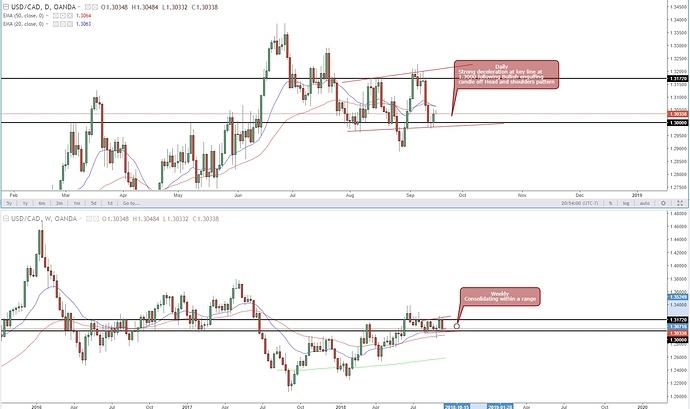 USD-CAD 9-16-18 - 1