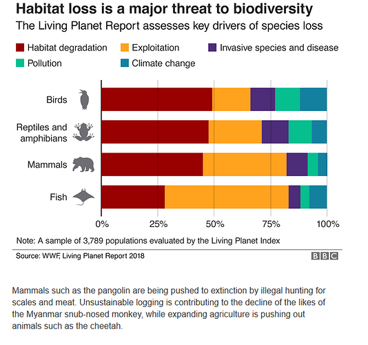 a Reasons for threats to animal populations