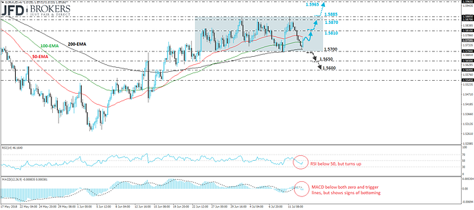 EUR AUD Rebounds From Near The Lower End Of A Range