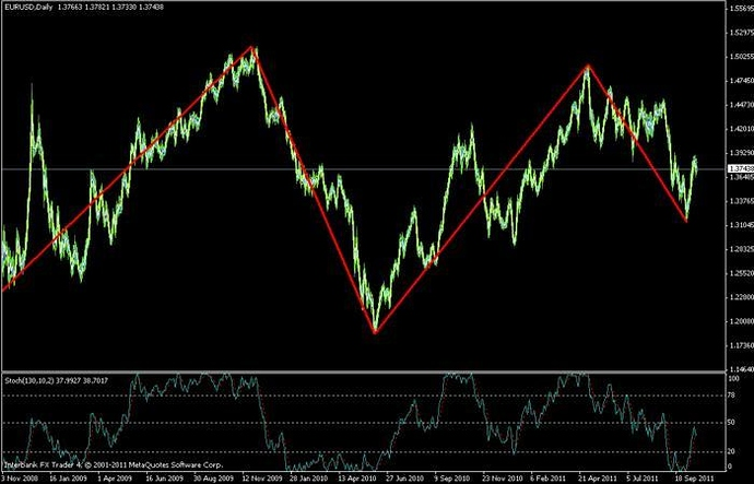 Stochastic Indicator And The Zigzag Indicator Know The Truth