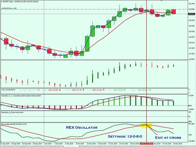 AUDJPY with REX_Oscillator for EXITS