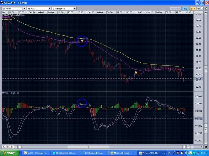Making money from forex