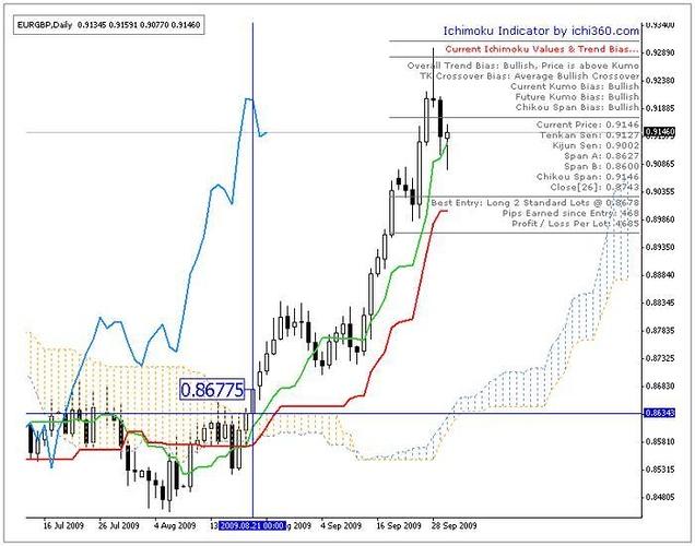 Ichi360 Indicator For Ichimoku Trading Free Forex Trading