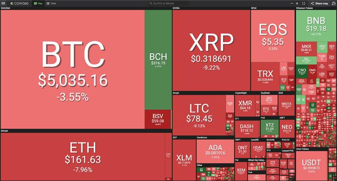Weekly Recap Crypto 041519