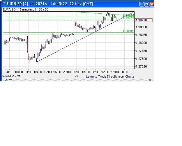 Strategie forex tf 15m
