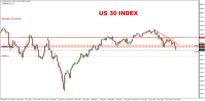 US30IndexDaily