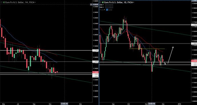 EUR-USD 12-2-18