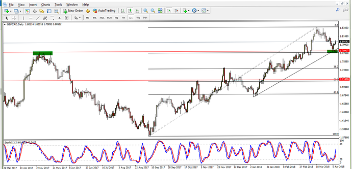 Support And Resistance Levels And Candlestick Cofirmination