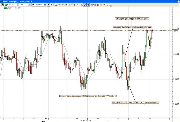 My Eur Usd Live Trade Journal
