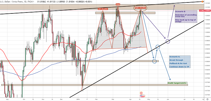 USDCHF 17th April - Daily