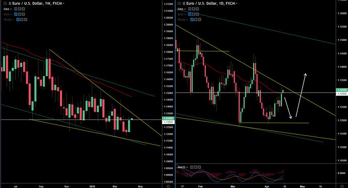 EUR-USD 4-14-19
