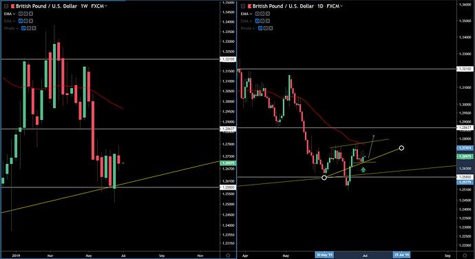 GBP-USD 6-30-19