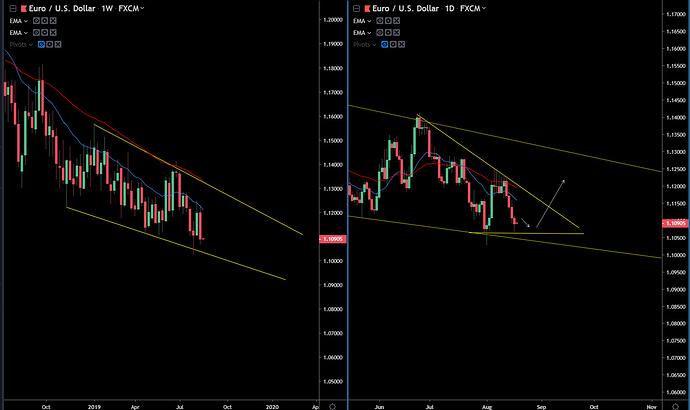 EUR-USD 8-18-19