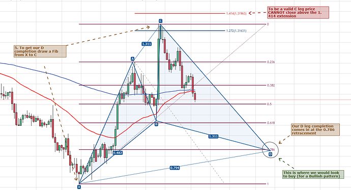 Cypher Pattern GBPUSD 5 3