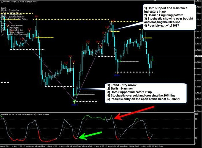 Very Accurate Combination of Indicators - Free Forex Trading Systems - BabyPips.com Forex ...
