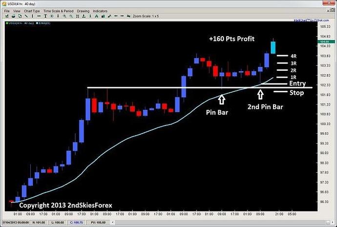Forex crude pip