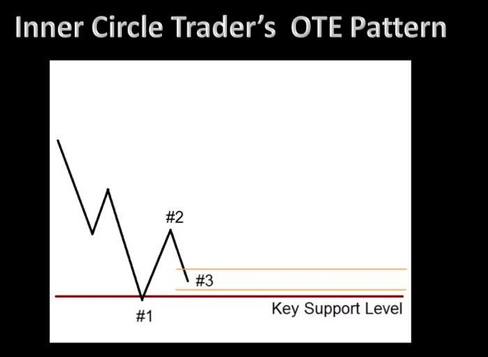 The Inner Circle Trader S Millionaire Traders Guild Trading