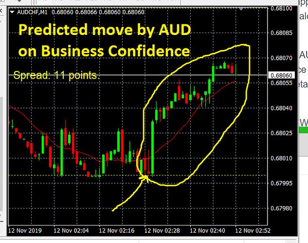 Price-News-AUD-predicted