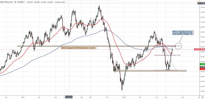 WTI 27th June  Daily 1
