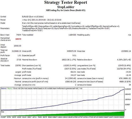 UK100 back-test data for MT4 - Expert Advisors and