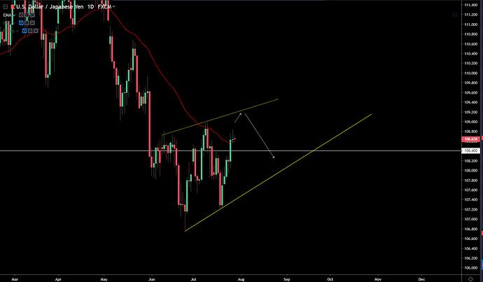 USD-JPY 7-28-19