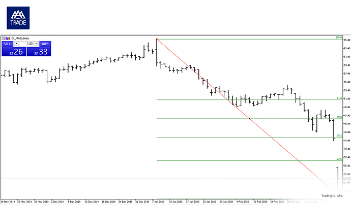 Cl in forex