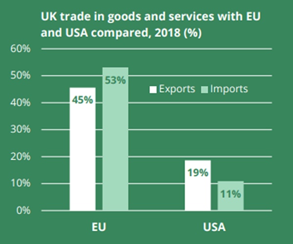 UK trade with EU and US (%, 2018)