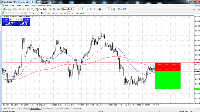 EURJPY - Sell