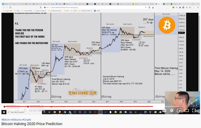 Bitcoin - halving - price prediction