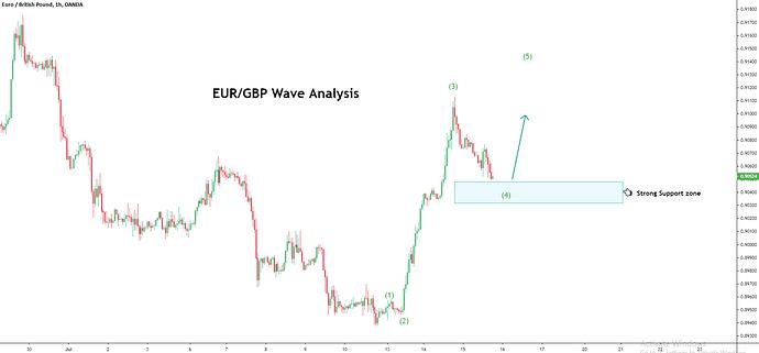 EURGBP_technical analysis