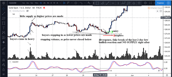 gold perfect trade explained