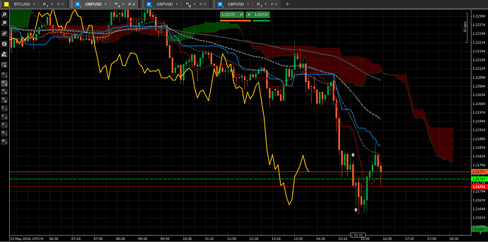 GBPUSD Short Entry and Exit
