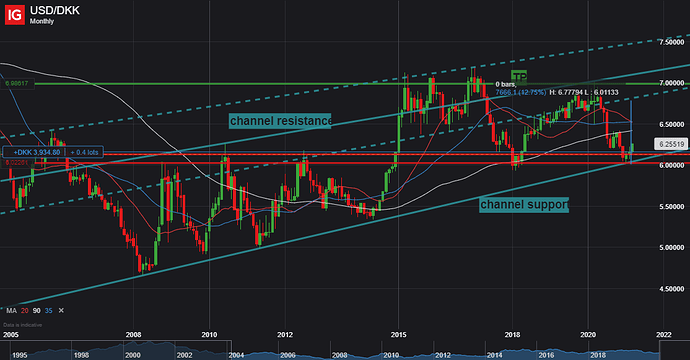USD_DKK_20210308_02.26