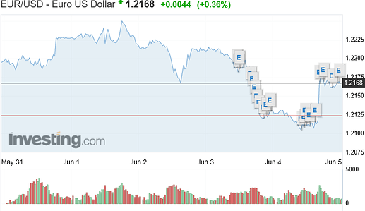 Screenshot 2021-06-06 at 02-16-58 EUR USD Euro US Dollar - Investing com